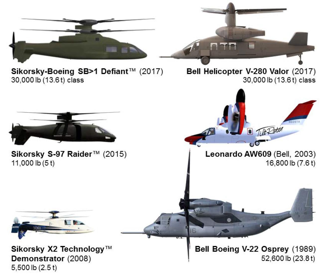 VTOL Comparisons